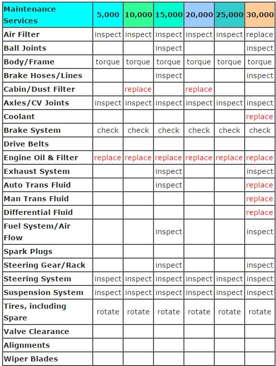 maintenance chart