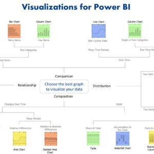 Choosing the Best Power BI Visual