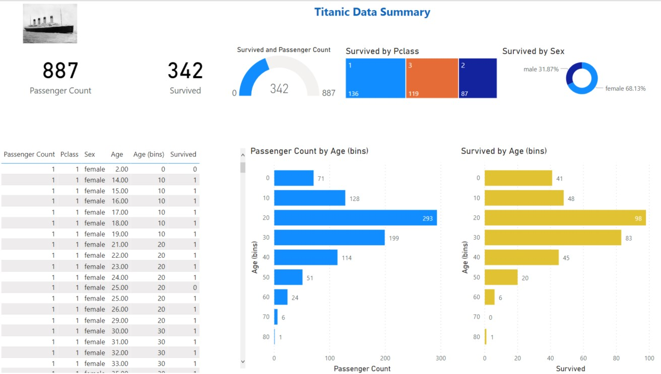 Free Power BI Training Titanic Data