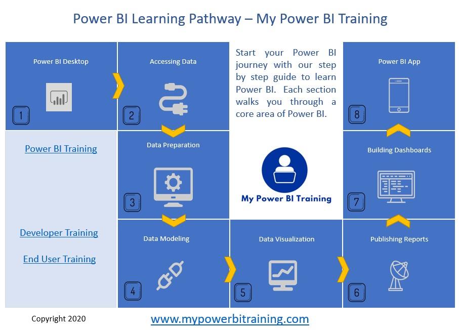Learn Power BI Training Path
