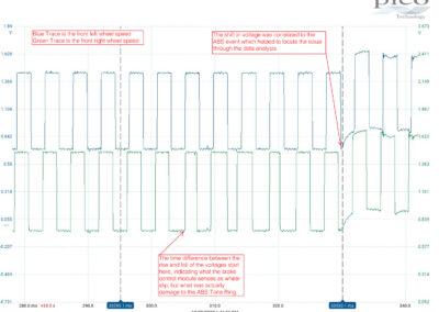 ABS Fault (No Codes/No Light) Diagnostic using a PicoScope 4425a