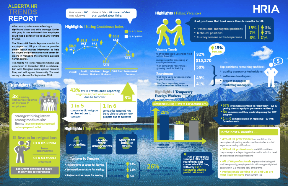 HR Trends Alberta