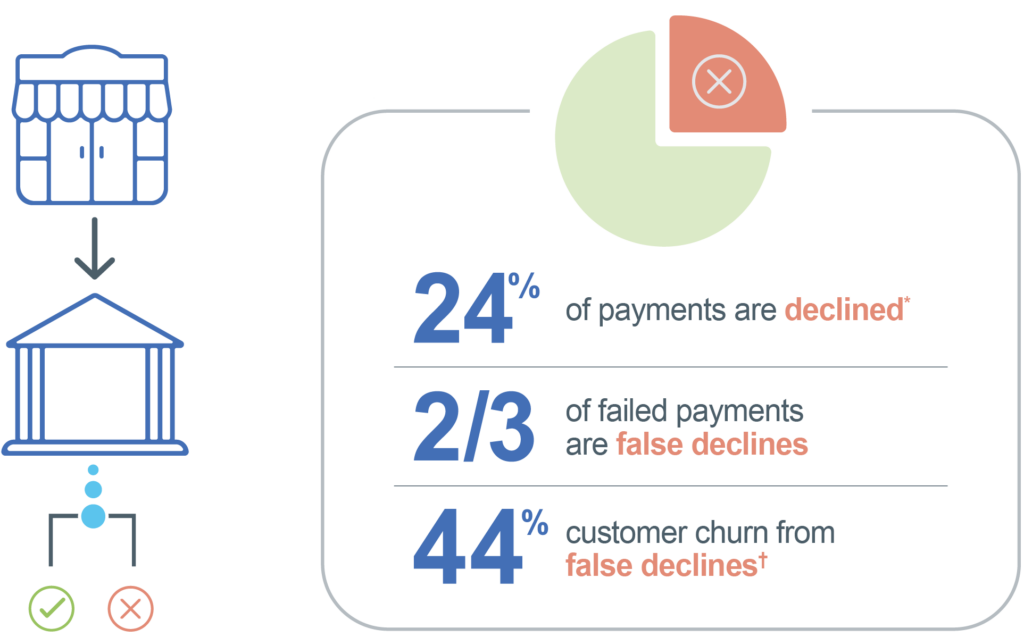 24% of card-not-present transactions are declined. Two thirds of those are declined in error, resulting in a 44% customer churn