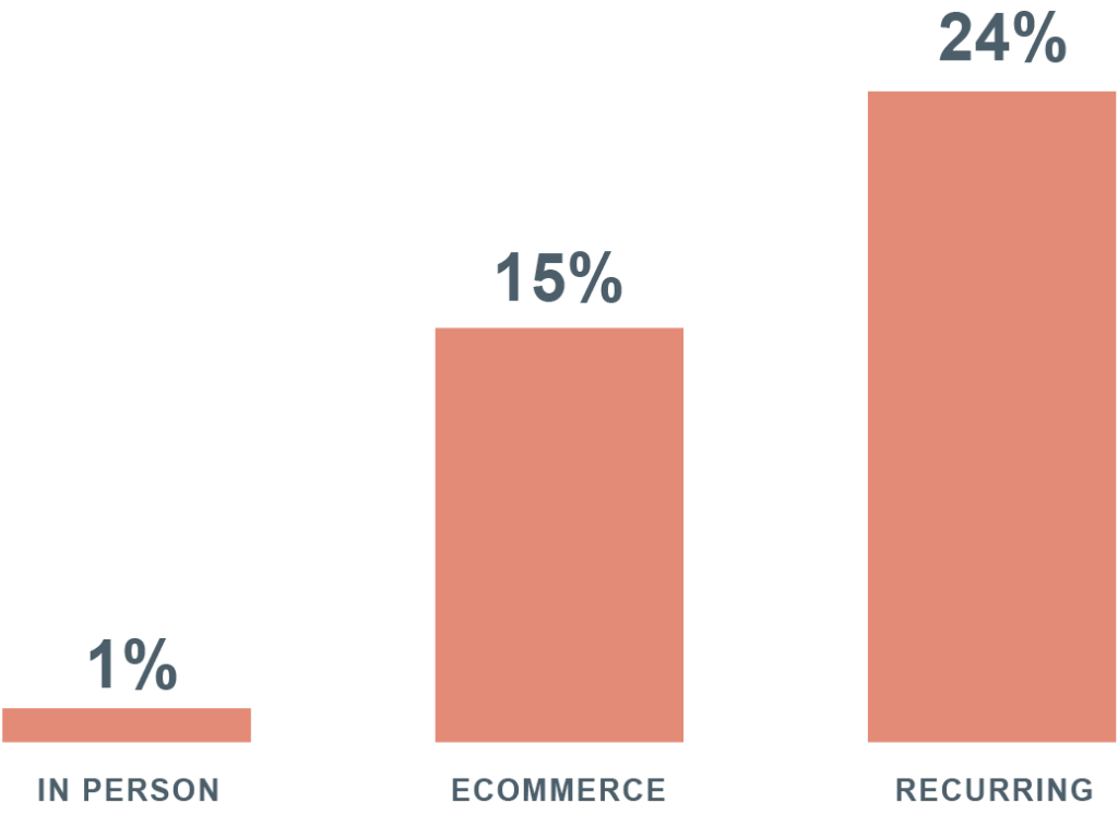 Graph showing failure rate of in-person transactions (1%), e-commerce transactions (15%), and recurring transactions (24%)