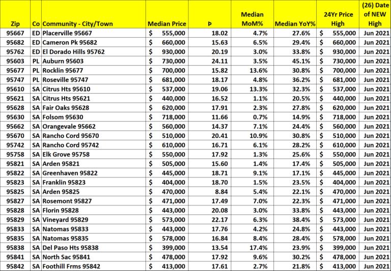Sacramento Metro High Median Prices