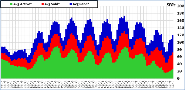 Composite Average Inventory