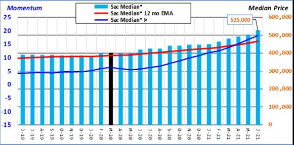 Sacramento County Median and EMA