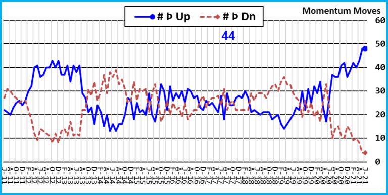 Momentum Swing Indicator