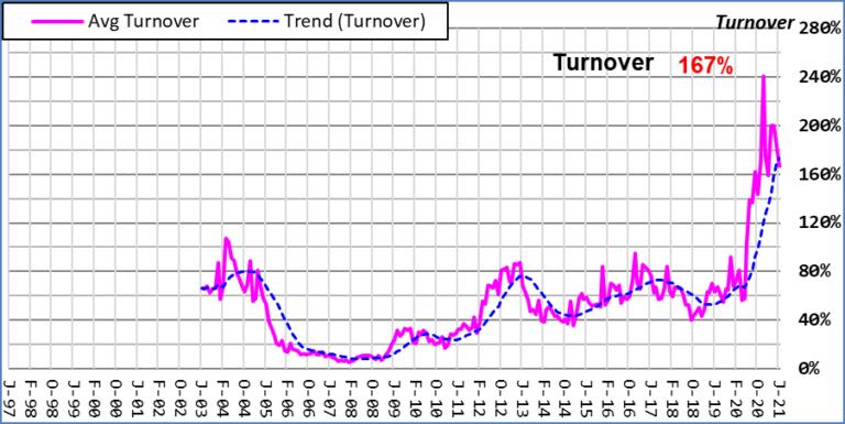 Composite Average Turnover