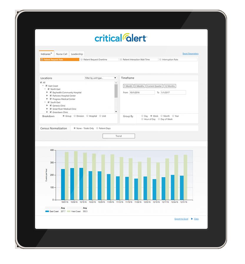 Critical Alert Analytics on Tablet