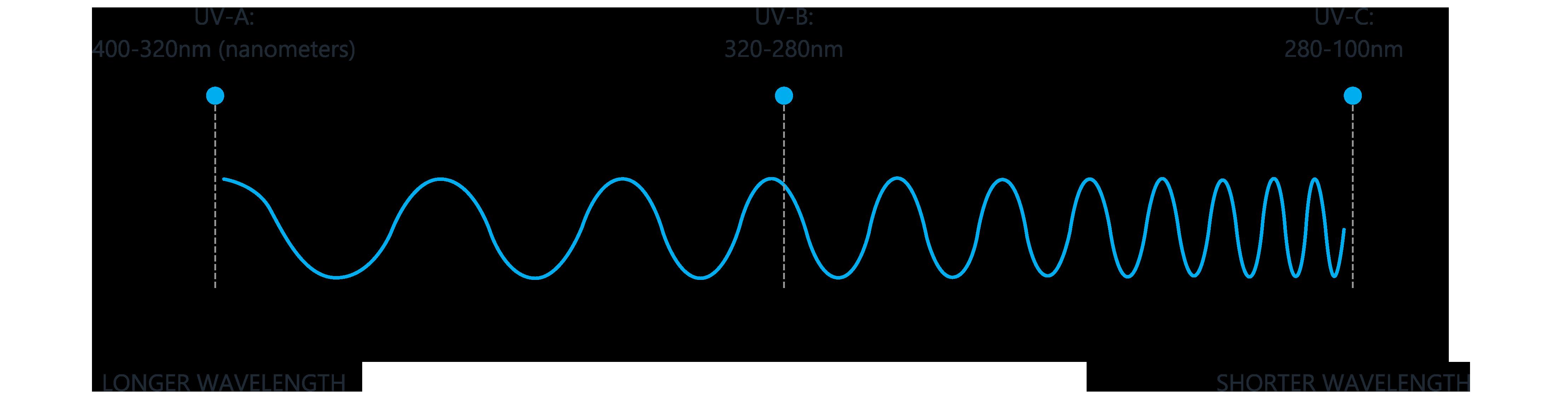 wavelength-graph