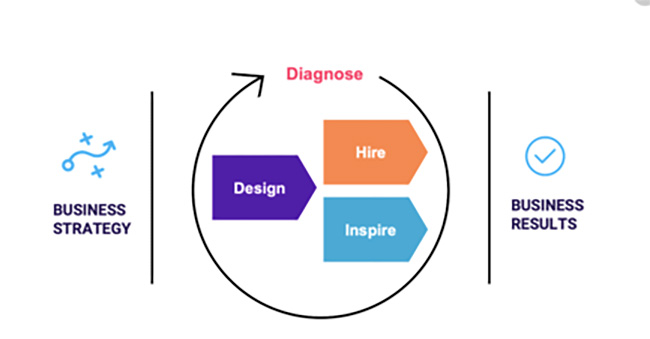 Design Hire and Inspire