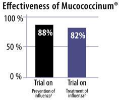 MucoCoccinumgraphsm