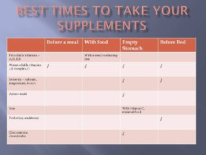 The Best Time to Take Various Vitamins and Supplements