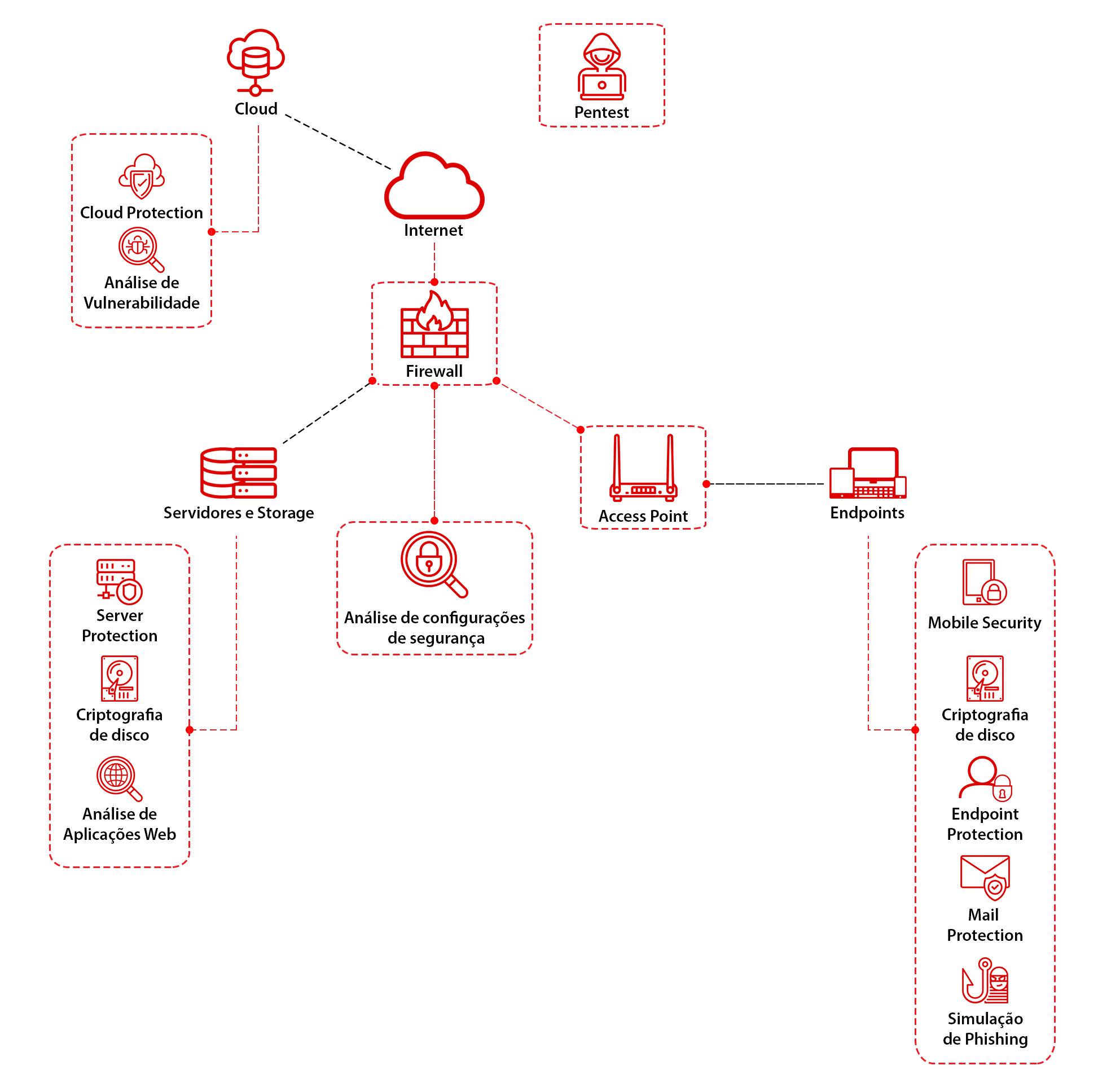 Mapa de rede (5)