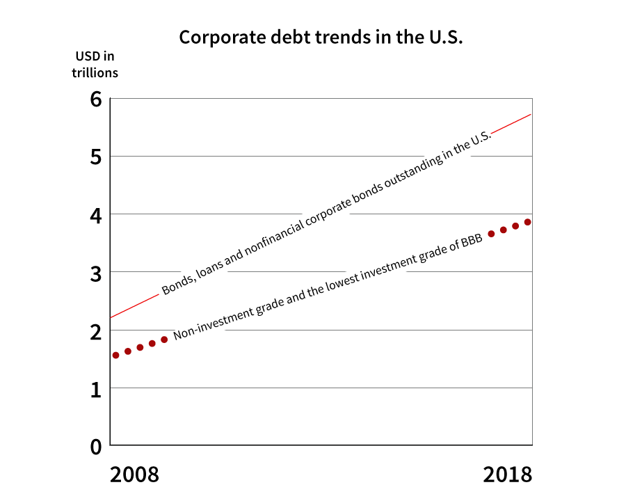 Graphic: Corporate debt trends 2008 - 2018
