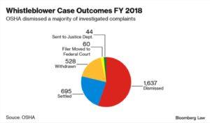 Graphic: Whistleblower Case Outcomes FY 2018