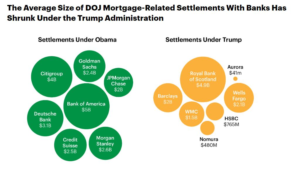 Circle cluster graphic that shows civil penalties that banks committed to pay in mortgage settlements with the DOJ; commitments to compensate consumers in Obama-era settlements, which may not reflect actual outlays by the banks, are excluded.