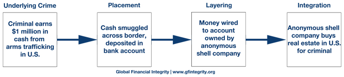 Money Laundering « Global Financial Integrity