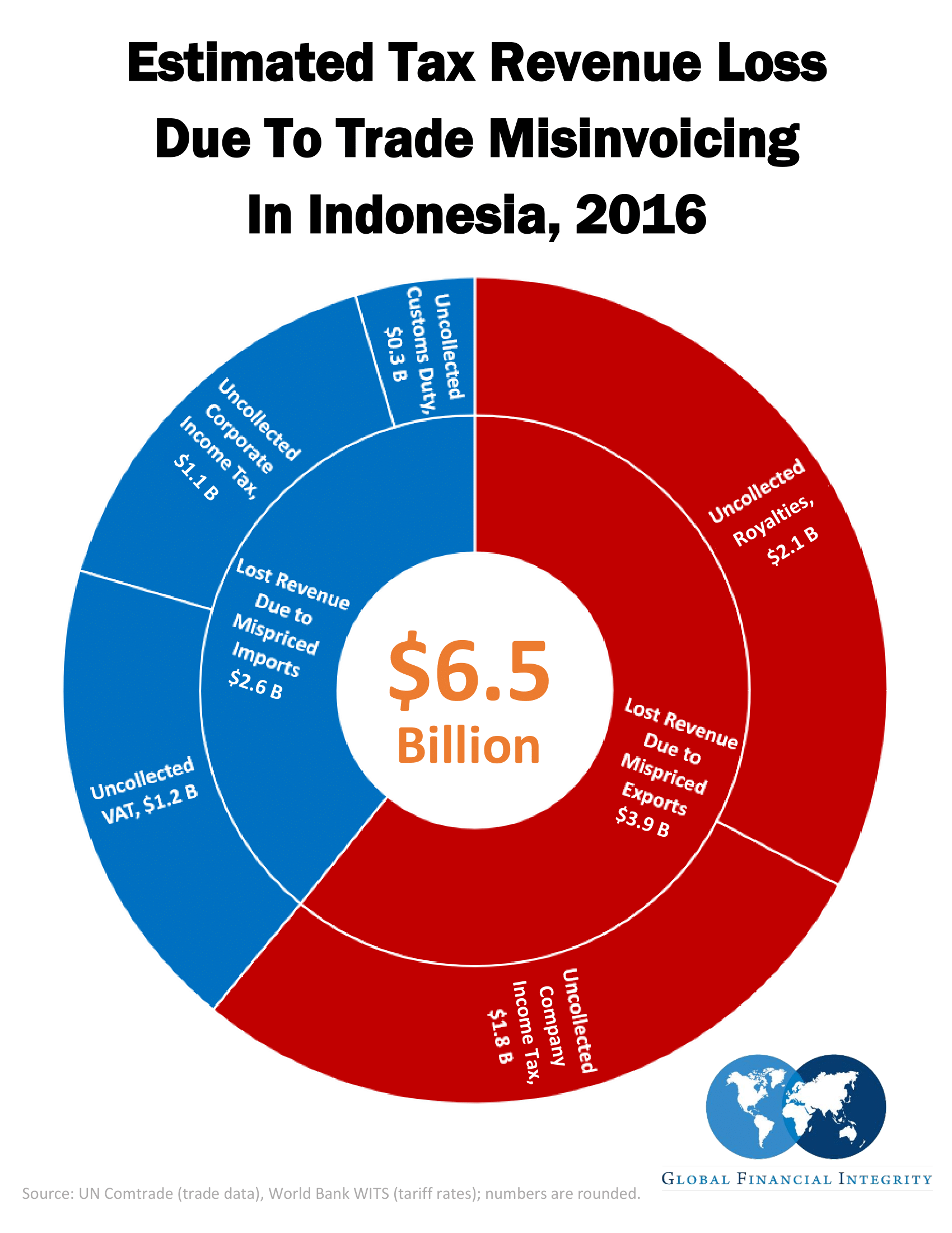 GFI: Indonesia lost US$6 5 billion to Trade Misinvoicing in
