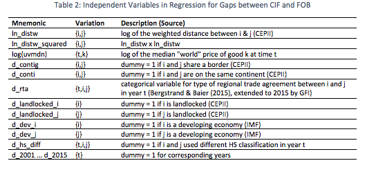 Trade Misinvoicing Mirror Analysis « Global Financial Integrity