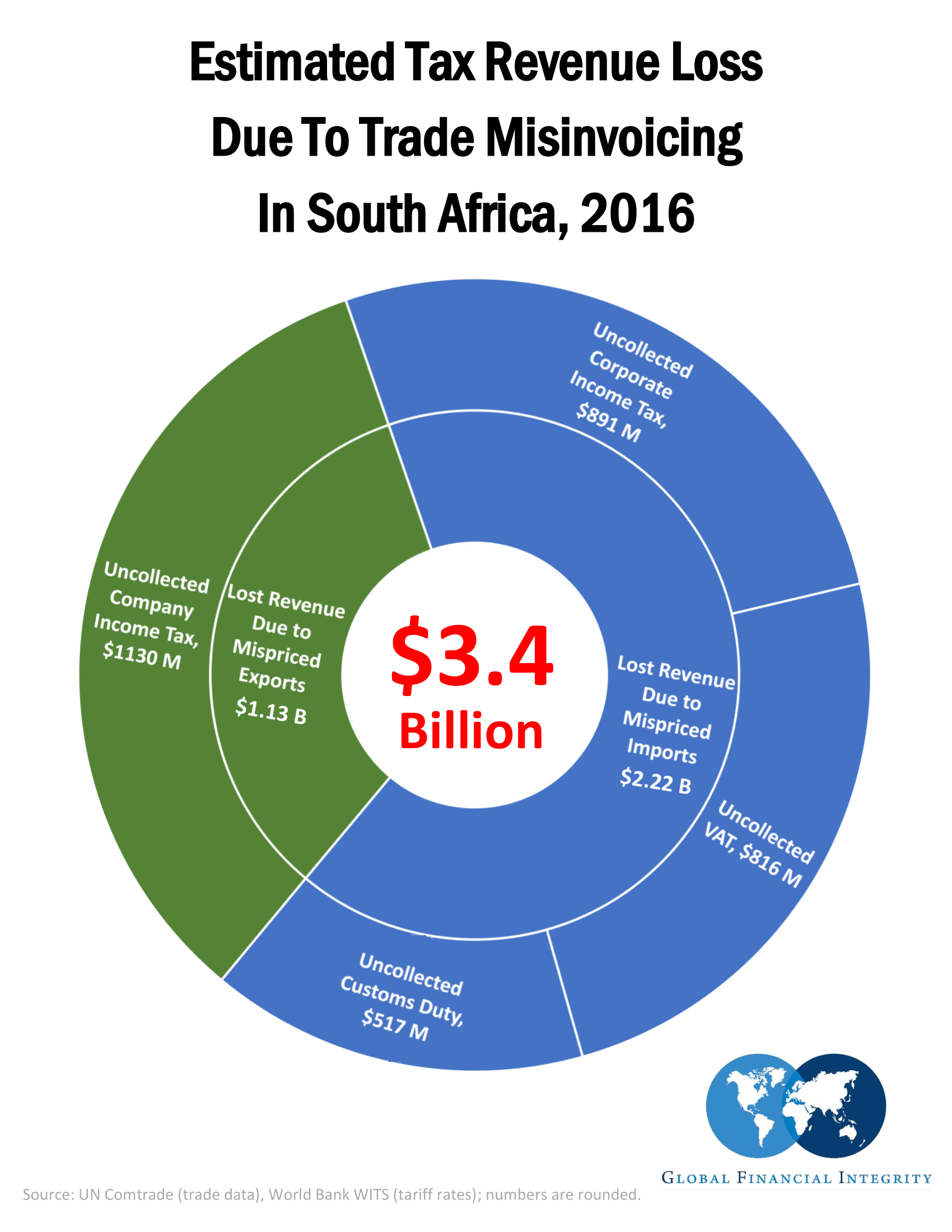 South Africa, Revisited: Trade Misinvoicing and Lost Revenue