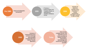 Graphic 1: Mexican Government Methodology for Measuring Remittances, Pre-1989-Present