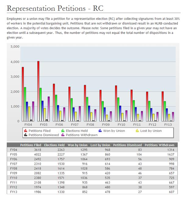 Representation-Petitions---RC