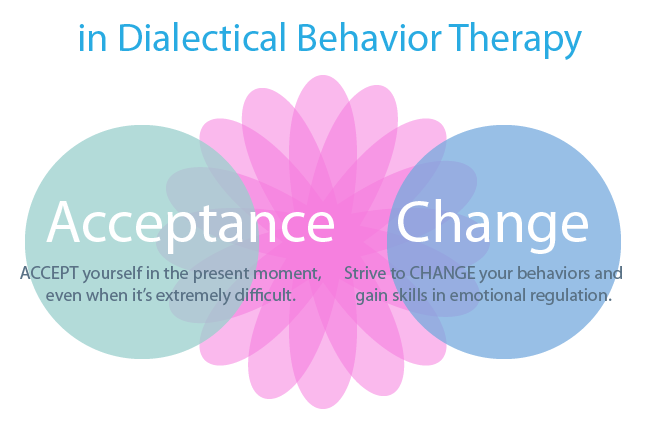 Why do we use Dialectical Behavior Therapy?
