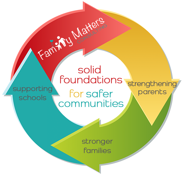 Family_Matters_Graph2