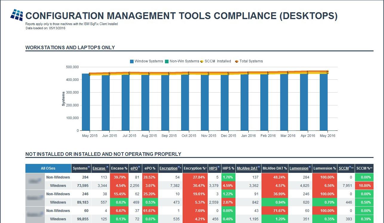Configuration Management Compliance Report