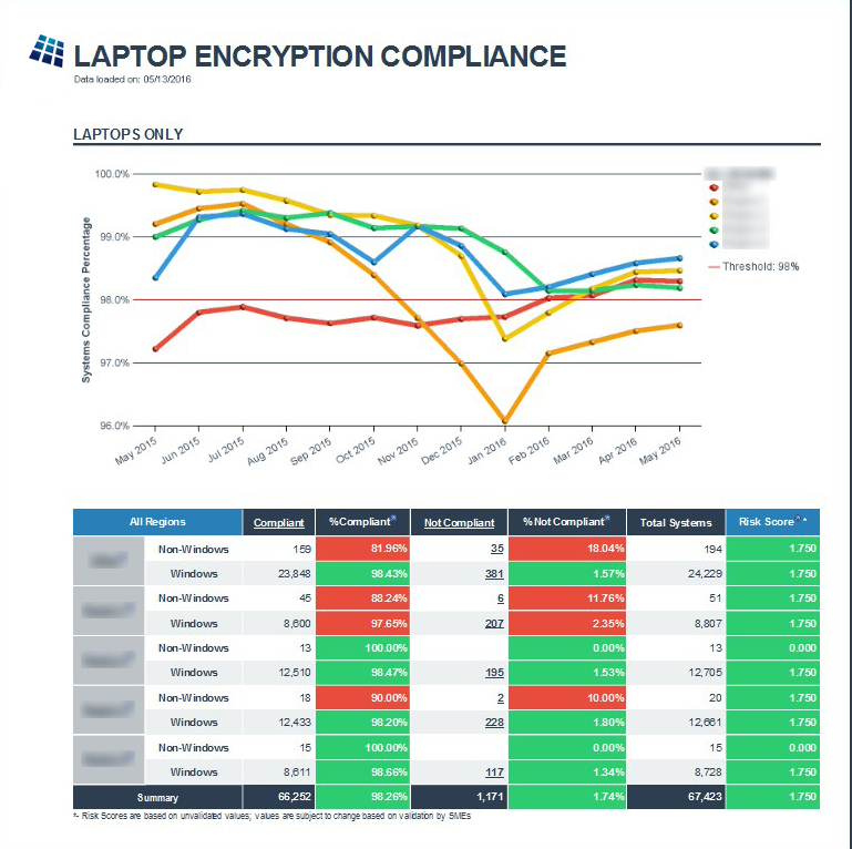 Laptop Encryption Compliance Report