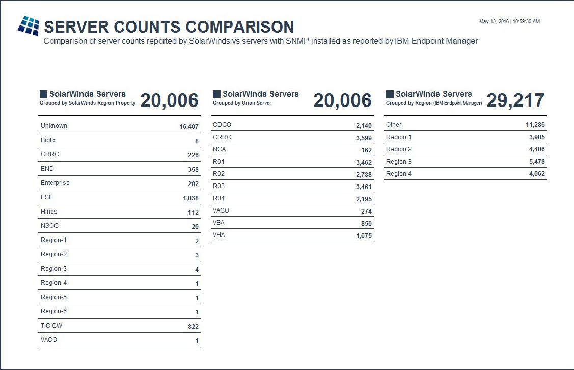 Server Count Comparison Summary