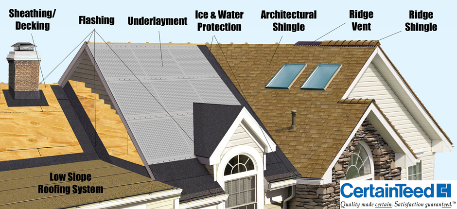 Roofing Install Contractor