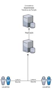 O que não te disseram sobre NOSQL - CP (Consistente e Tolerante a partições)