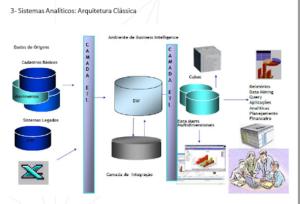 Sistemas analíticos