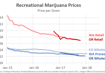 Marijuana 4 Dummies: Are Marijuana Prices Are Already Falling In Canada? Looks Like It! (11-26-18)