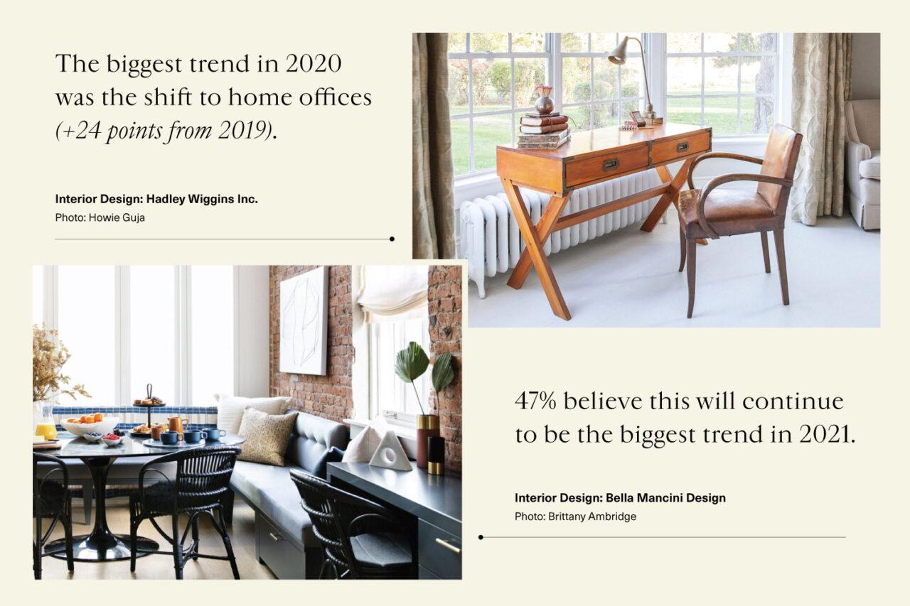 Top Interior Design Trends of 2021