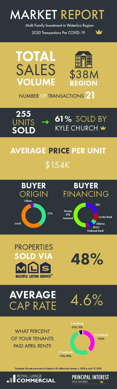 Infographic Market Report Pre Covid-19