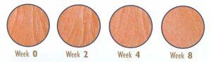 Skin Care Results