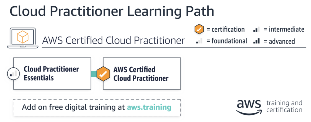 AWS Certified Cloud Practitioner Learning Path @ CloudSecurityLaunchPad.com