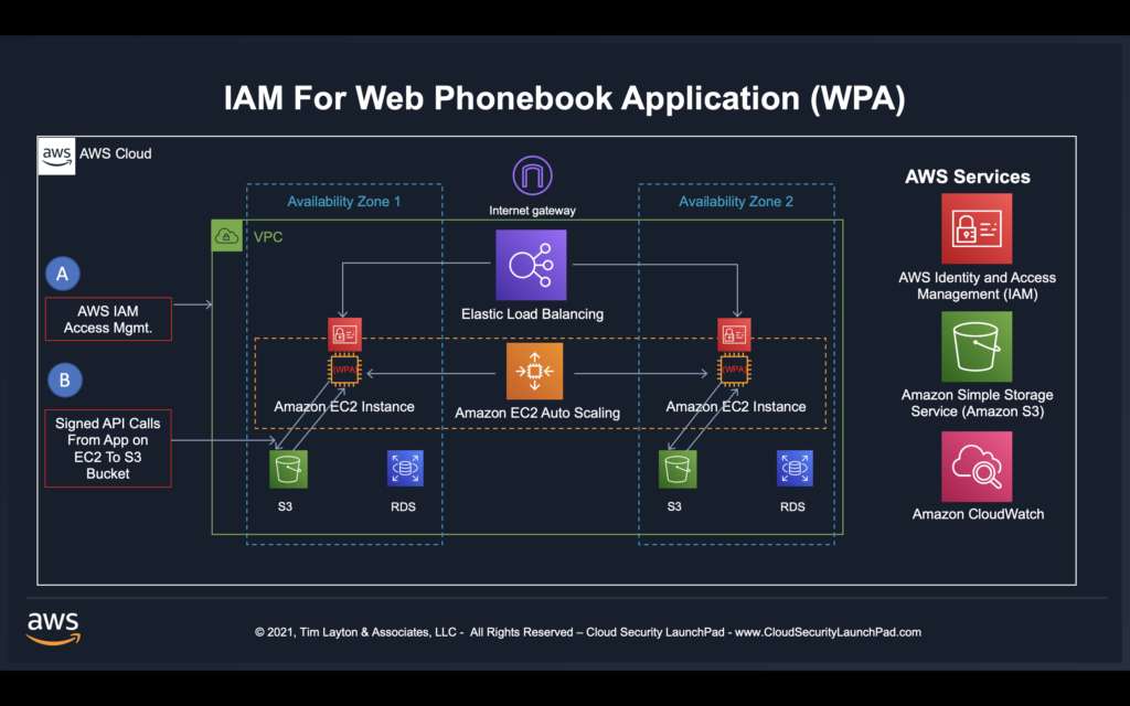 IAM For Web Phonebook Application by Tim Layton @ CloudSecurityLaunchPad.com