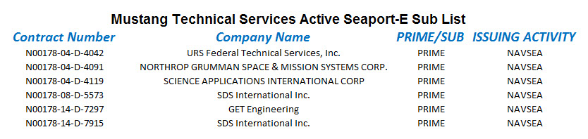 Mustang Technical Services, LLC
