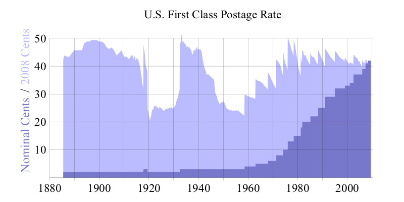 Stamp Price History