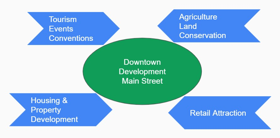economic development ecosystem and convergence