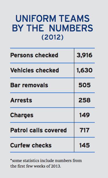 stats-graphics