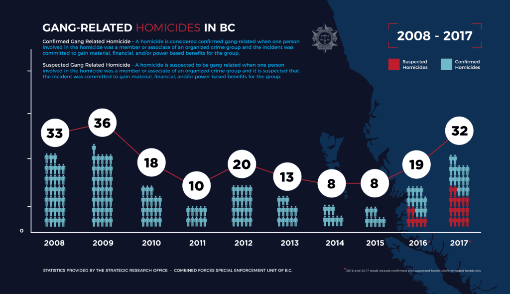 Gang-Related Homicides in BC:  2008 – 2017