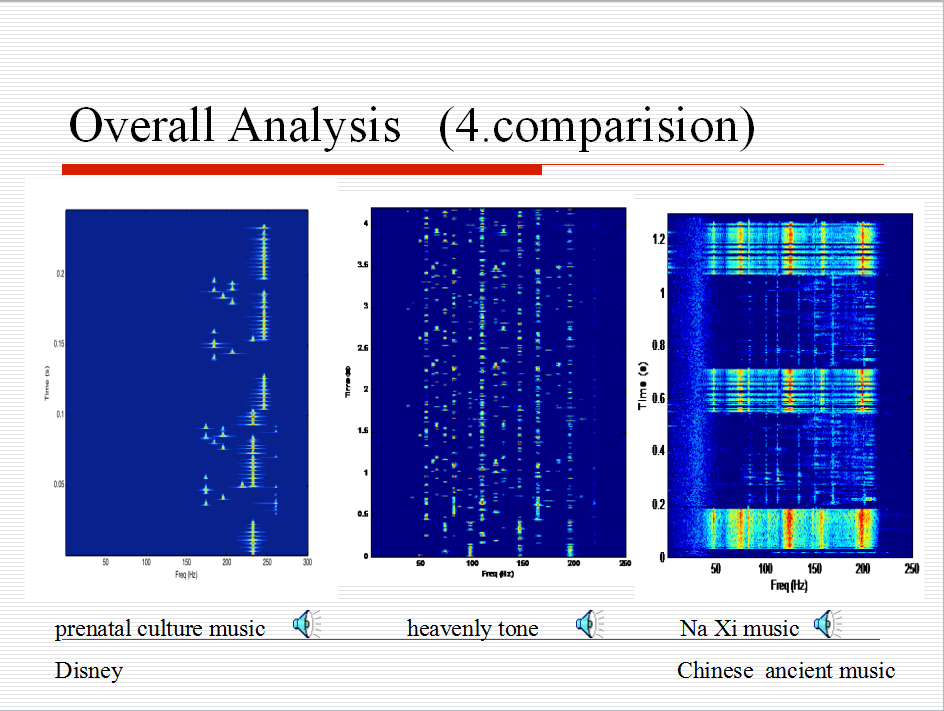 Visualizing Analysis of Therapeutic Music Heavenly Tone 28