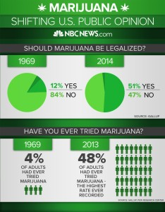 141117-marijuana-shift-infographic-jms-1829_bf6d06ce47365fd843dc76ae4dcb11f7