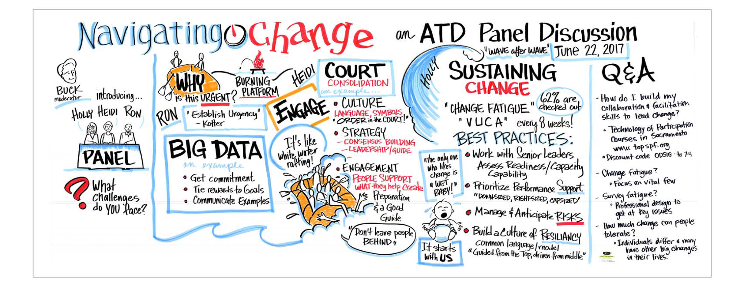 ATD Waves of Change